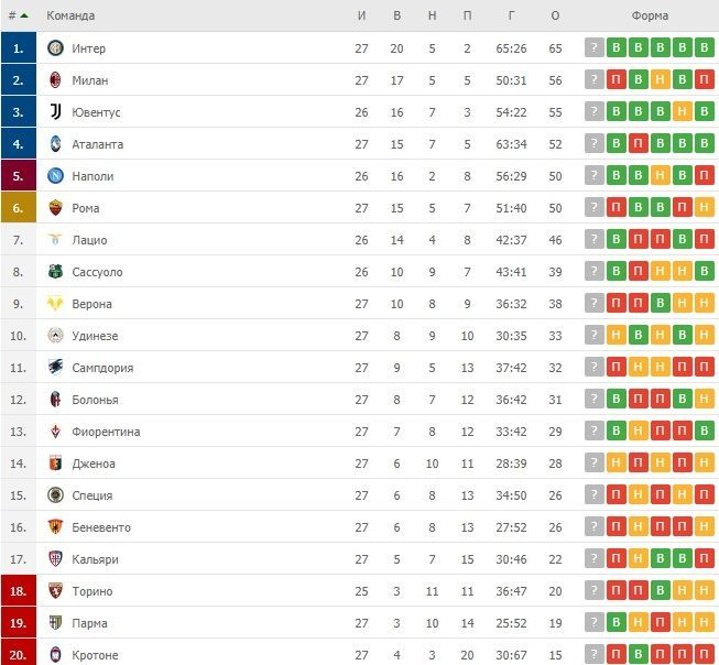 Турнірна таблиця Серії А після 27 турів