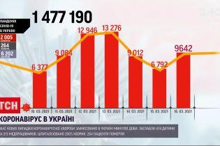 Новини України: понад 9,5 тисяч громадян отримали позитивні тести на COVID-19