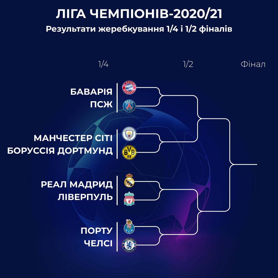 Сітка плейоф Ліги чемпіонів