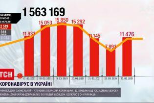 Новости Украины: за минувшие сутки от осложнений коронавирусной болезни умерло 333 человека