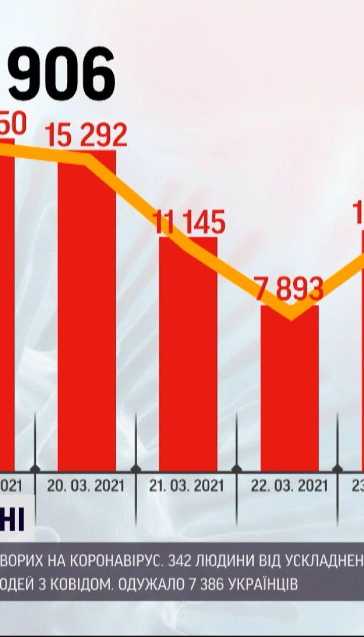 Коронавірус в Україні: кількість смертей невпинно зростає – від ускладнень померли 342 людини