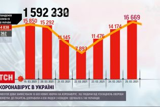 Коронавирус в Украине: показатель смертности растет несколько дней подряд