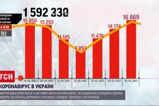 Коронавірус в Україні: показник смертності зростає кілька днів поспіль