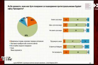 """Опитування """"Рейтингу"""": 70% українців не підтримують дії протестувальників на підтримку Стерненка на Банковій"""