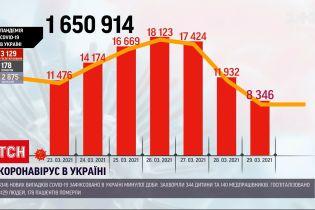 Коронавирус в Украине: за последние сутки обнаружили более 8 тысяч новых случаев