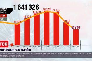 Коронавирус в Украине: зафиксировано более 8 тысяч больных за последние сутки