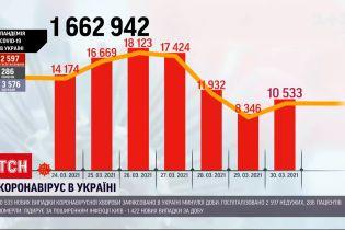 Новини України: за добу нарахували 10,5 тисяч нових інфікованих коронавірусом