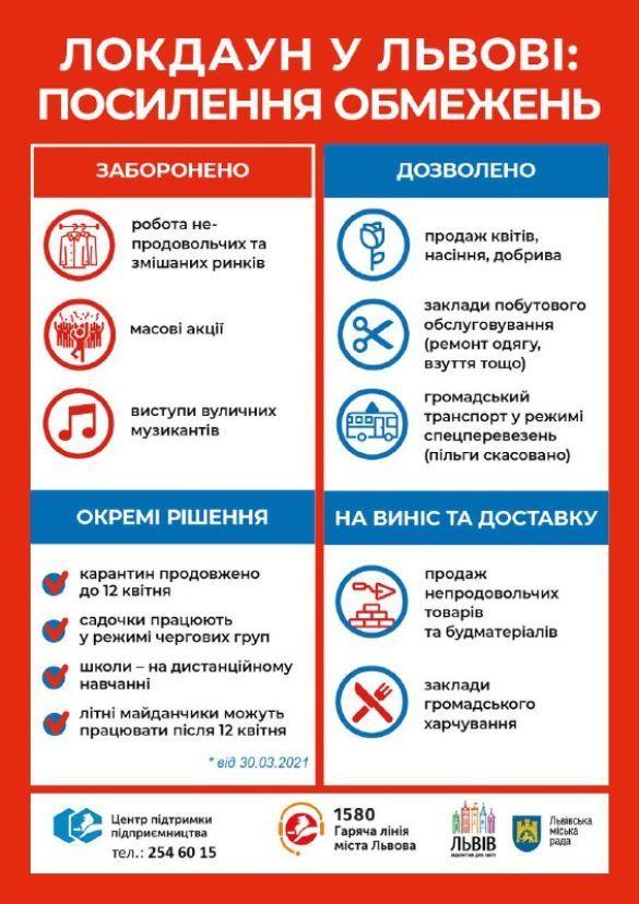 Інфографіка карантину у Львові