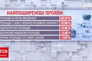 """Новости Украины: в Минздраве обновили список побочных реакций от вакцины """"Ковишилд"""""""