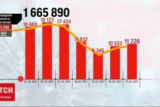 Коронавирус в Украине: за сутки болезнь унесла 407 жизней