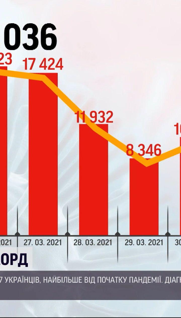 Коронавирус в Украине: за последние сутки госпитализировали более 5,5 тысяч человек