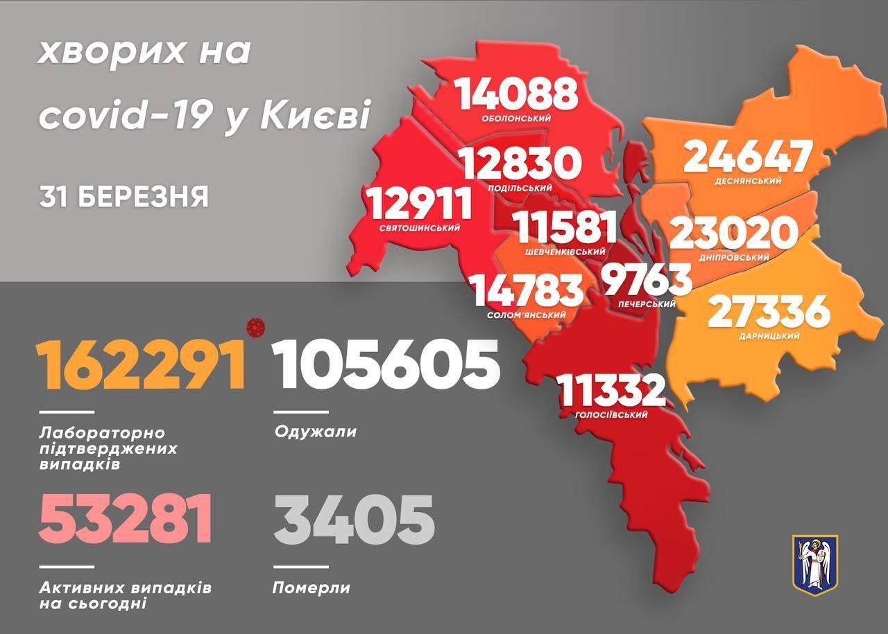 Коронавірусна статистика у Києві станом на 31 березня