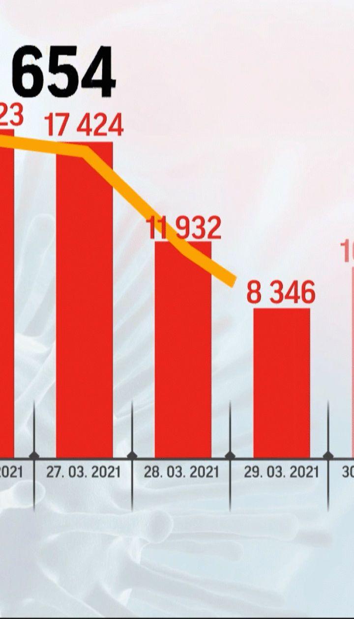 Коронавирус в Украине: больше всего инфицированных в Киеве и Одесской области