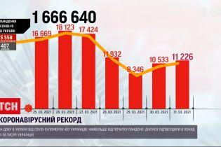 Новости Украины: больше всего инфицированных коронавирусом в Киеве и Одесской области