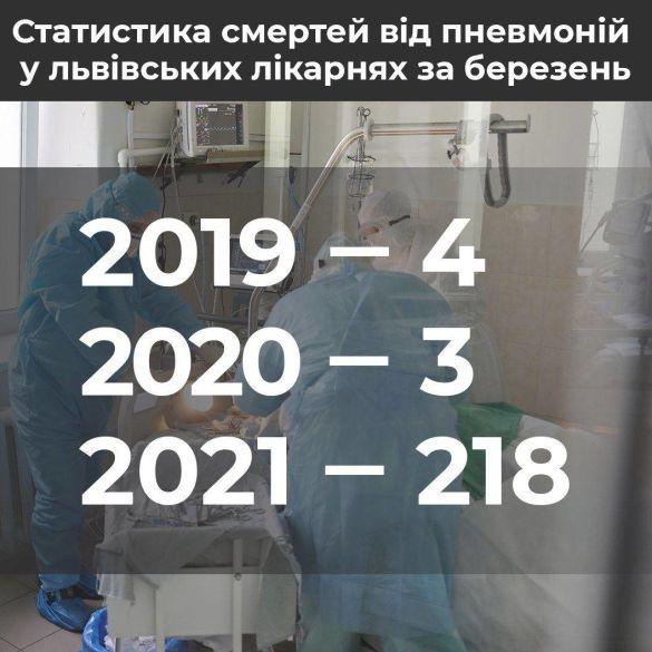Смерть від пневмонії у Львові