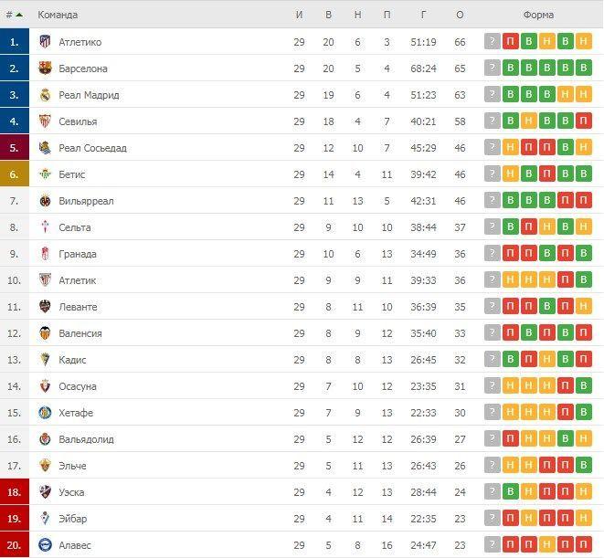 Турнірна таблиця Ла Ліги після 29 турів