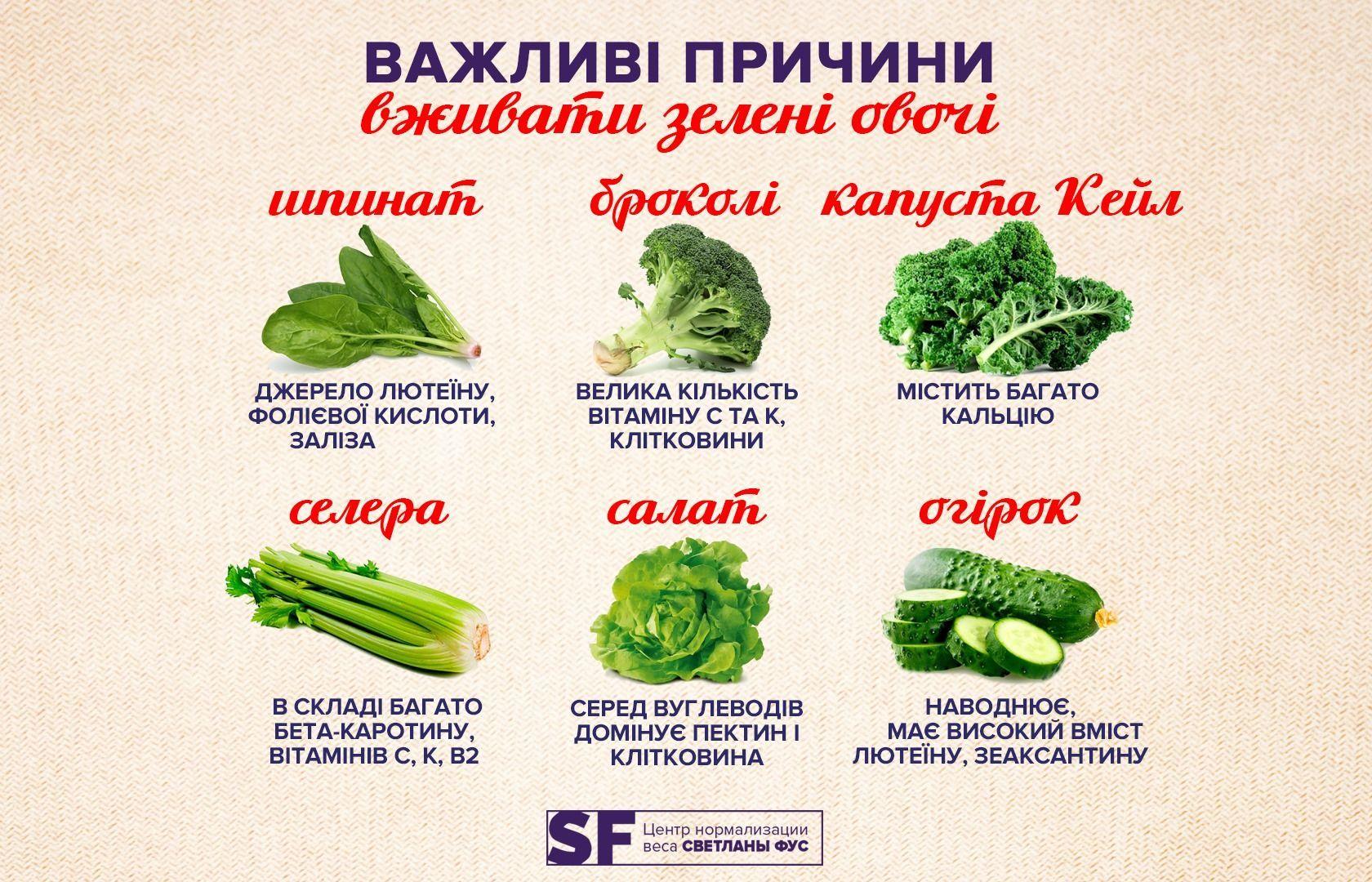 Чому потрібно вживати зелень