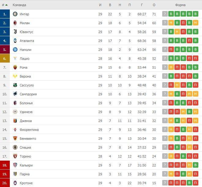 Турнірна таблиця Серії А після 29 турів