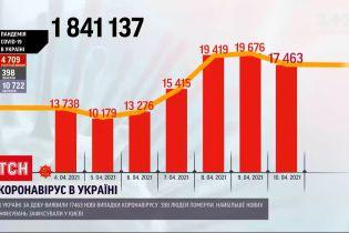 Коронавірус в Україні: за минулу добу зафіксували понад 17 тисяч нових випадків інфікувань