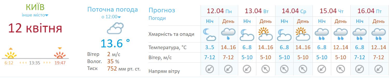Дощі у Києві