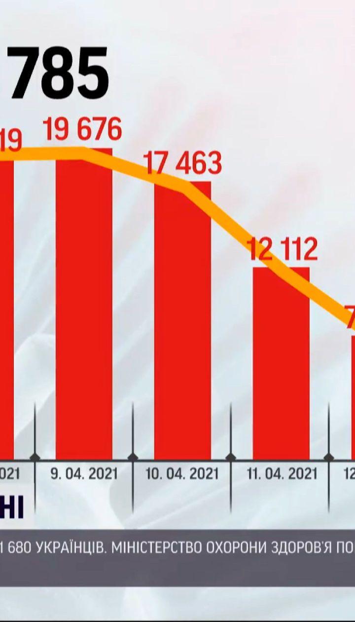 Новини України: за минулу добу зафіксували 11 680 нових діагнозів COVID-19