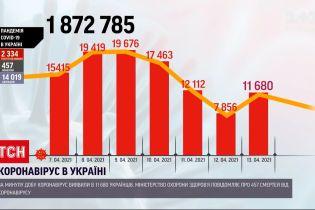 Новости Украины: за сутки 457 пациентов умерли от осложнений COVID-19