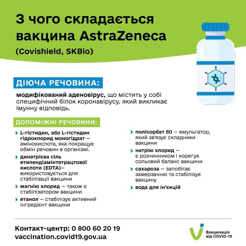 AstraZeneca вакцина склад