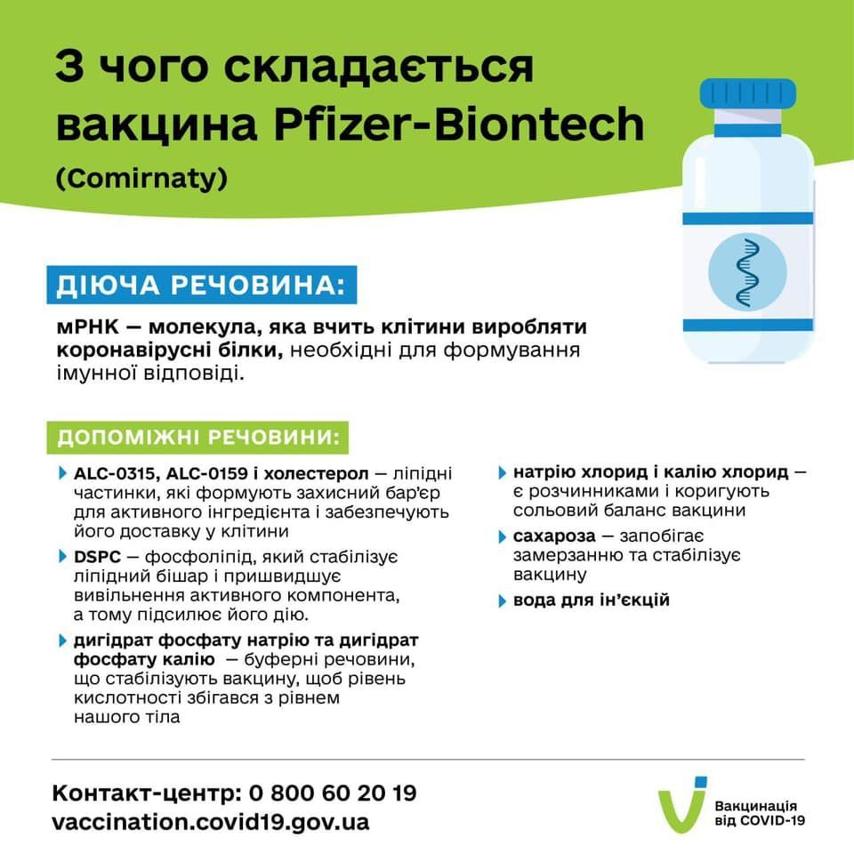 Pfizer вакцина склад