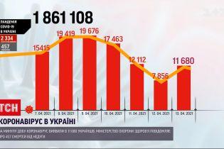 Новости Украины: за минувшие сутки среди заболевших COVID-19 обнаружили полтысячи детей
