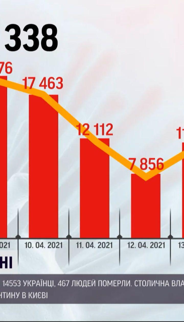 Новини України: минулої доби від ускладнень, що викликав коронавірус, померли 467 людей