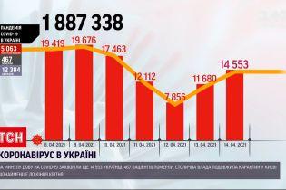 Новости Украины: показатель смертности от COVID-19 остается высоким
