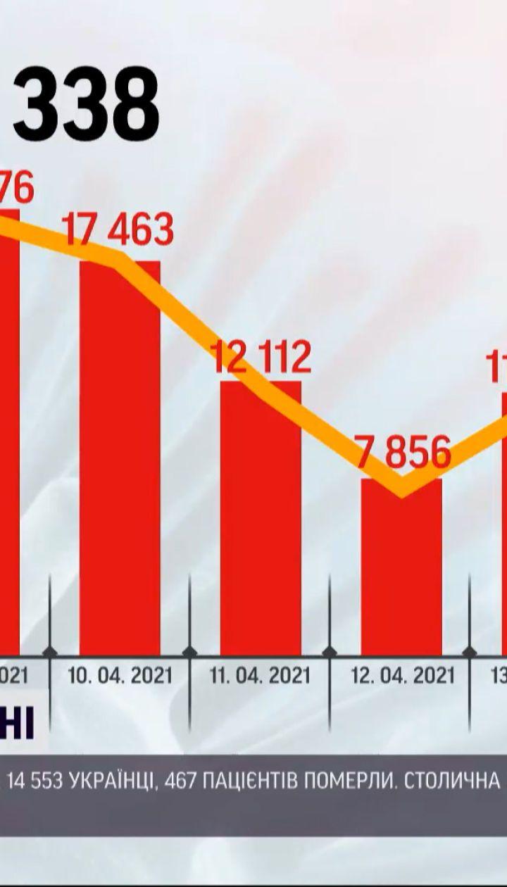 Коронавирус в Украине: показатель смертности остается высоким, а в Киеве продлили полный локдаун