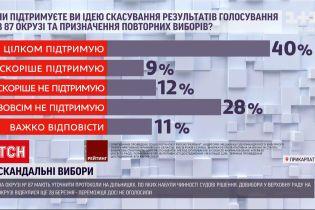 Новини України: на Прикарпатті ОВК закінчує уточнювати результати виборів до ВР