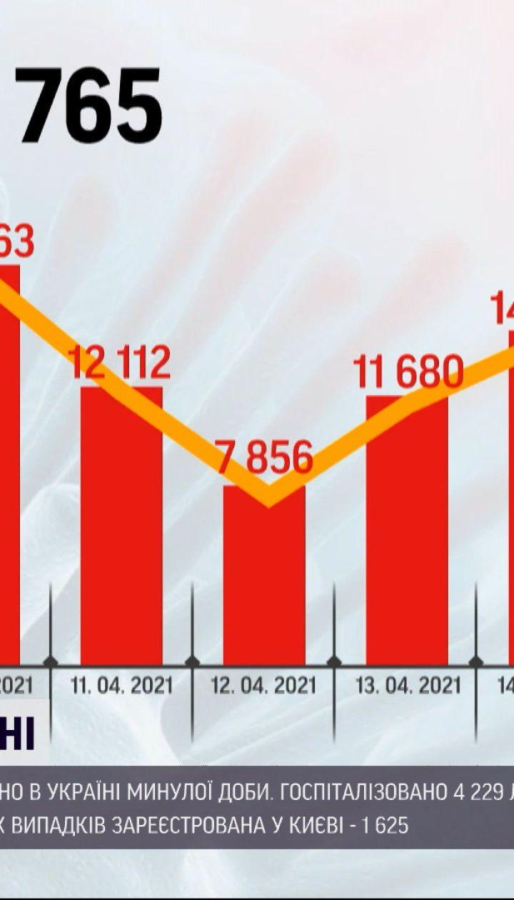 Коронавирус в Украине: за последние сутки обнаружили 16,5 тысяч новых случаев