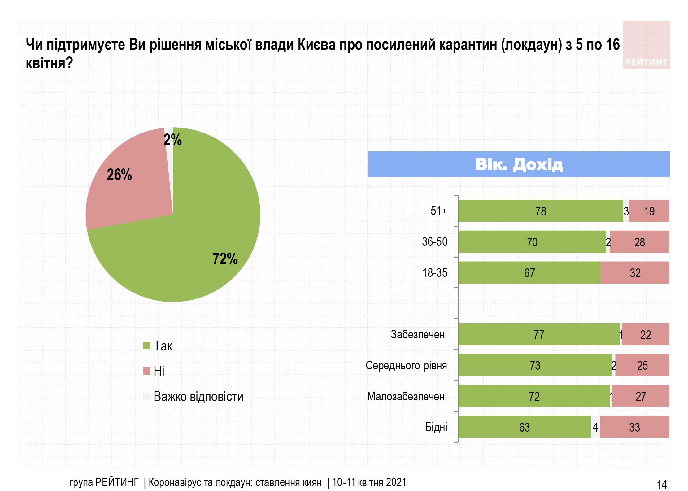 рейтинг 1 про карантин в Києві