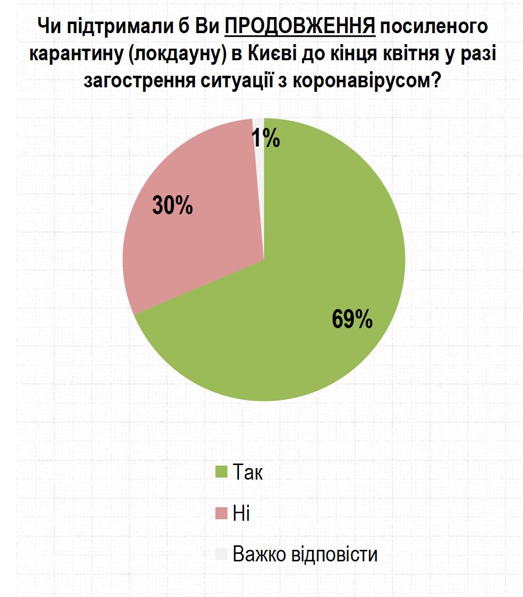 рейтинг 2 про подовження карантину в Києві