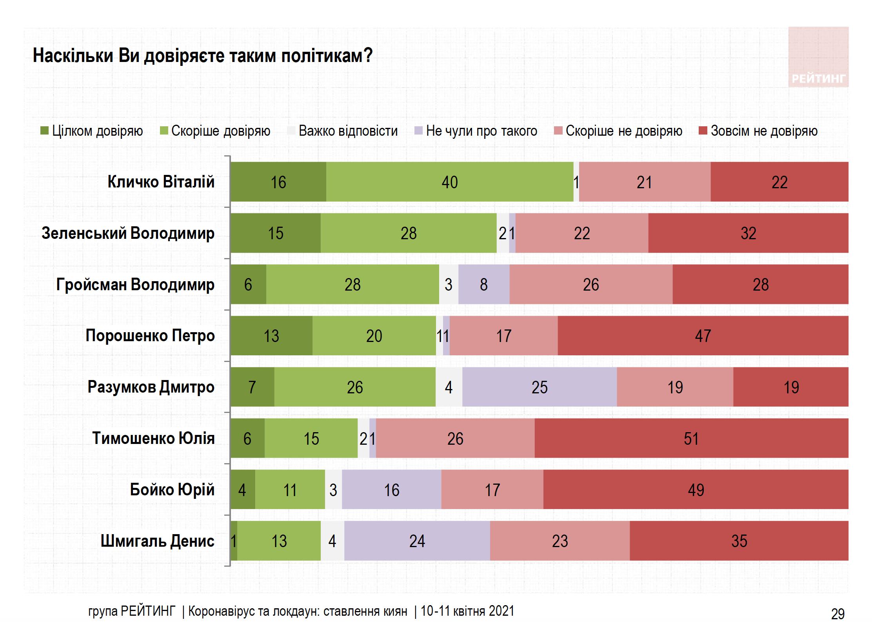 довіра до політиків_рейтинг
