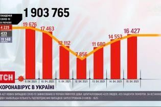 Коронавірус в Україні: за минулу добу найбільше позитивних тестів отримали кияни