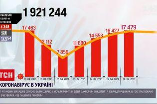 Коронавірус в Україні: за минулу добу інфікувалися понад 17 тисяч людей