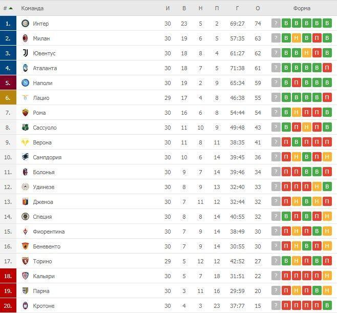 Турнірна таблиця Серії А після 30 турів