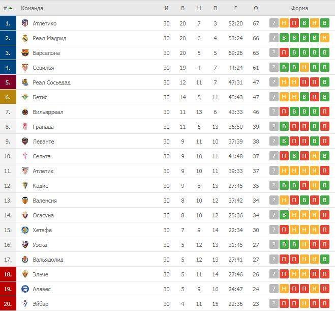 Турнірна таблиця Ла Ліги після 30 турів