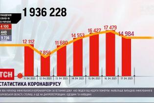 Коронавірус в Україні: за останню добу виявили понад 15 тисяч нових випадків