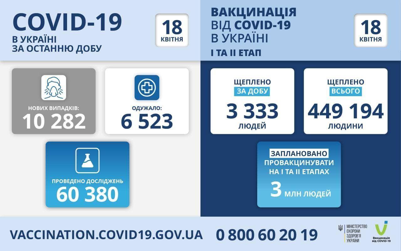 Вакцинація станом на 18 квітня