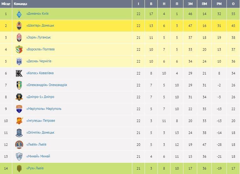 Турнірна таблиця УПЛ після 22 туру