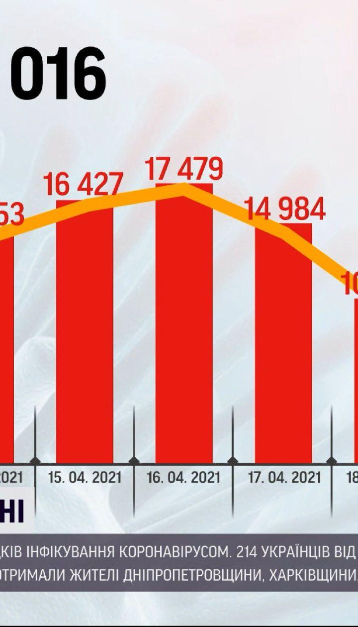Коронавирус в Украине: за последние сутки обнаружили более 6 тысяч новых случаев инфицирования