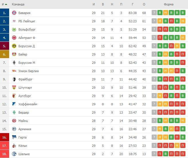 Турнірна таблиця Бундесліги після 29 турів