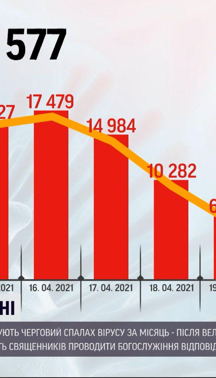 Коронавірус в Україні: за минулу добу виявили майже 9 тисяч нових випадків