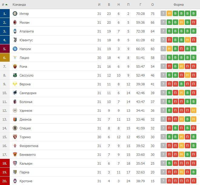 Турнірна таблиця Серії А після 31 туру