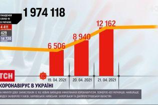 Коронавірус в Україні: за минулу добу було госпіталізовано майже 5 тисяч пацієнтів
