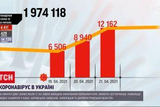 Коронавирус в Украине: за минувшие сутки госпитализировали почти 5 тысяч пациентов